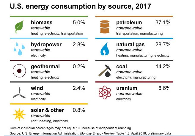 Energy Sources 2017